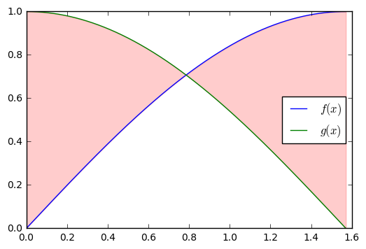 Area Between Two Curves — nbcalc version 44c6711